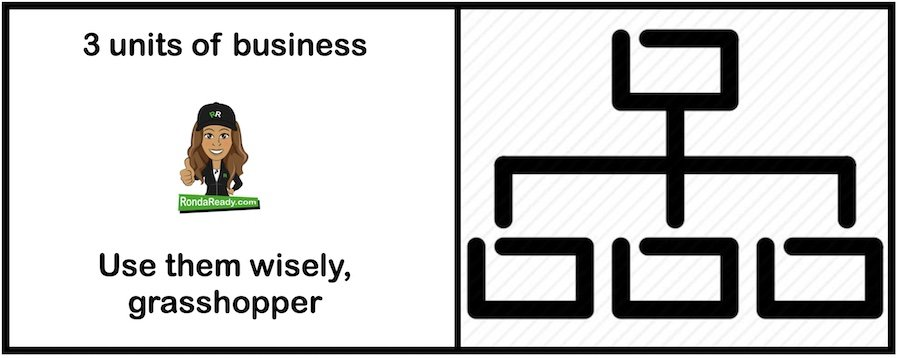 3 units of business and how to develop them for your business